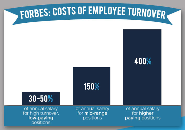 Forbes: Cost of Employee Turnover - HR Resolved