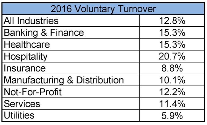 voluntary employee turnover - HR Resolved